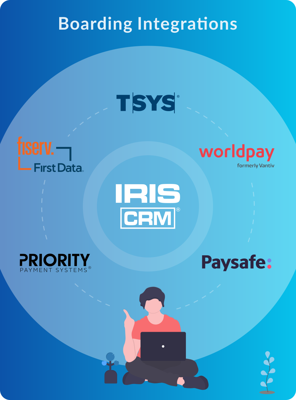 Centralized Integration with the World's Top Payment Processors.